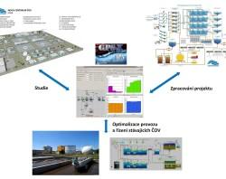 Zefektivnění procesů na ČOV pomocí GPS-X provádí Centroprojekt