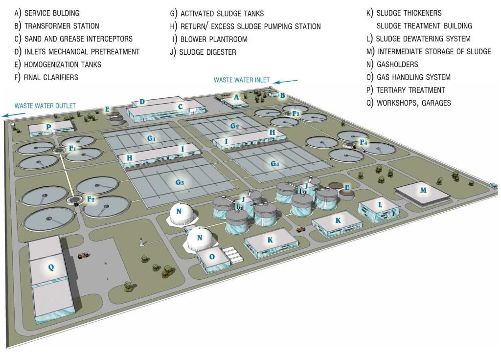 Studie čistírny odpadních vod v Ulánbátaru v Mongolsku